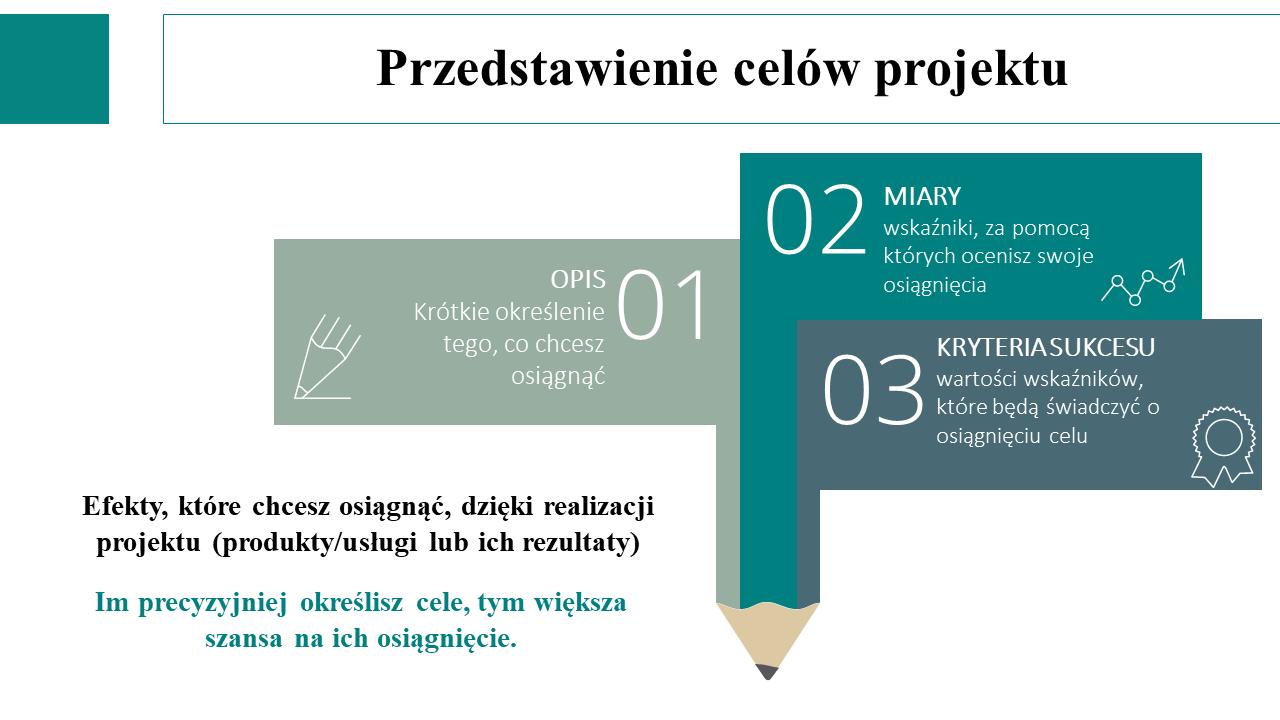 W jaki sposób przedstawiać cele projektu