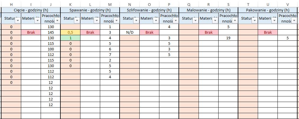 Status zleceń Excel