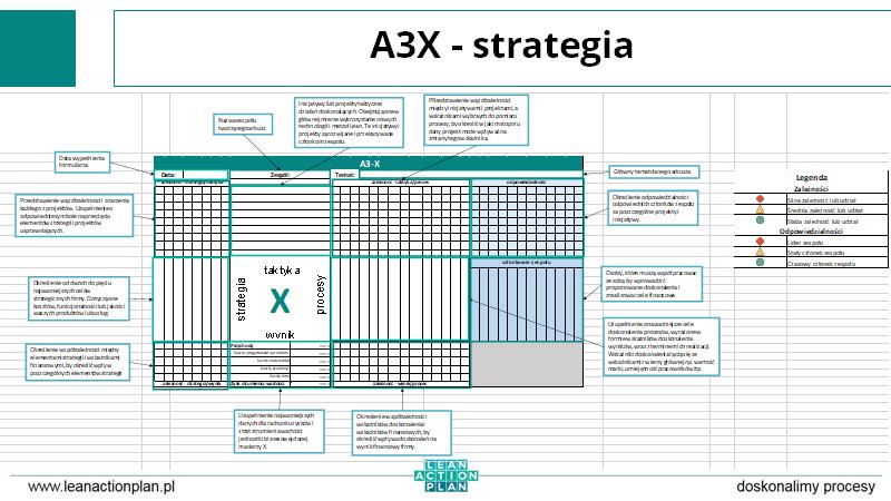 A3X - strategia