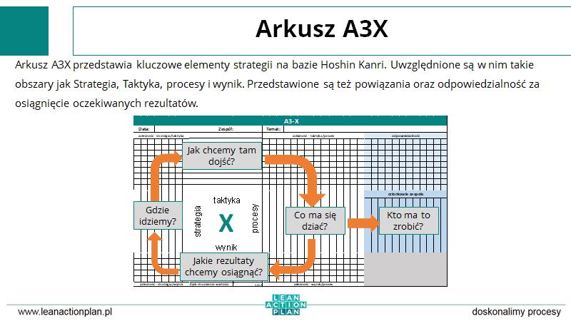 Arkusz A3X