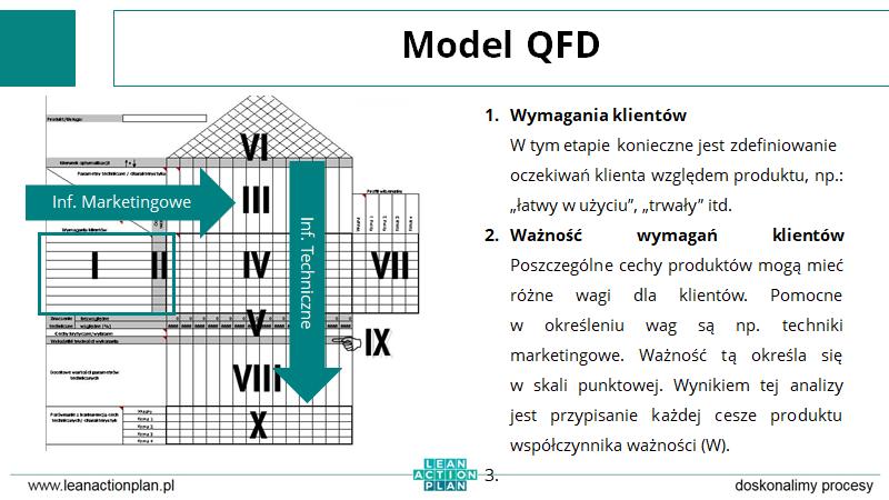 Model QFD