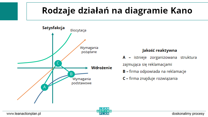 diagram KANO