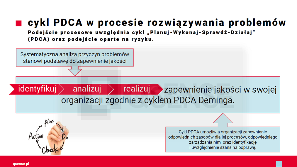 cykl-PDCA-w-problem-soliving